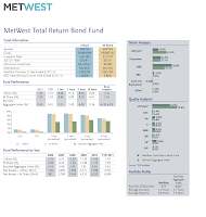 Metropolitan West Total Return Bond M Fund (MWRTX)
