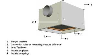 hộp bộ lọc khí hepa