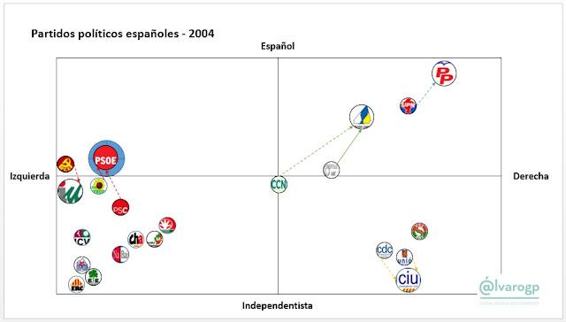 2004 - 40 años en Democracia - Evolución del espectro político español - Partidos políticos en España 1977-2017 -  Elecciones en España - el troblogdita - ÁlvaroGP - Social Media & SEO Strategist