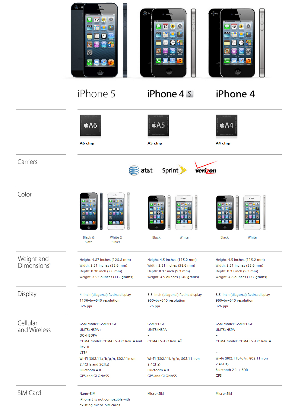 iphone 5 vs iphone 4s vs iphone 4 infographie info magazine. Black Bedroom Furniture Sets. Home Design Ideas