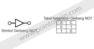 Simbol NOT dan Tabel Kebenaran NOT