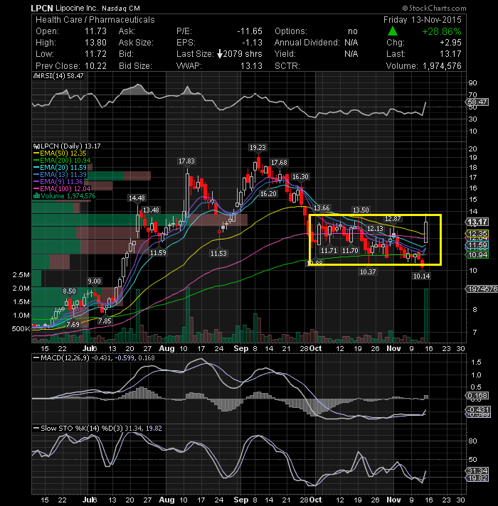 POZN - Pozen, Inc  | Crowdsourced Stock Ratings