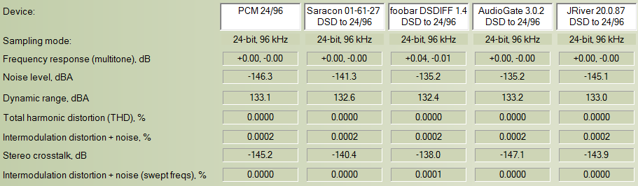 Archimago's Musings: ANALYSIS: DSD-to-PCM Conversion 2015 - Windows