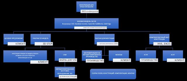 Схема взаимодействия систем автоматизации