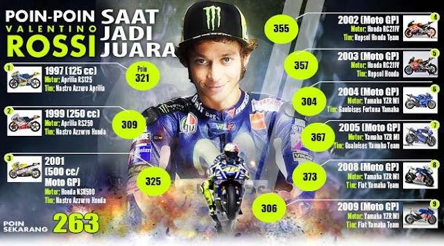 Melempem Dikualifikasi, Rossi Finish Kedua