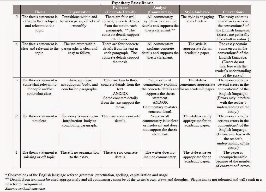 4th Grade Expository Essay Rubric