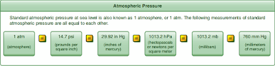 Aircraft Pressurization Systems