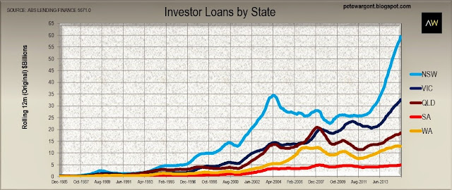 Investor loans by state