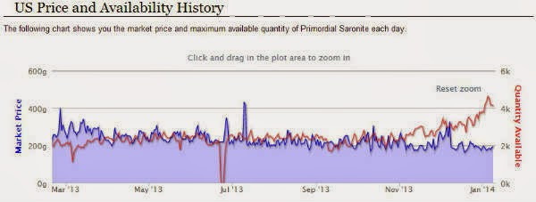 TheUndermineJournal Price Primordial Saronite Warcraft Gold