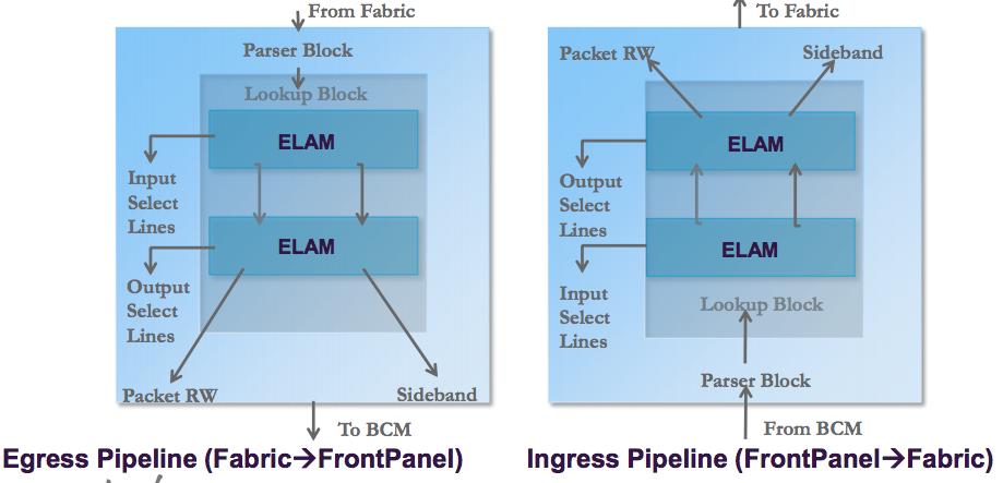 TSHOOT Tips: ELAM Usage on Cisco ACI