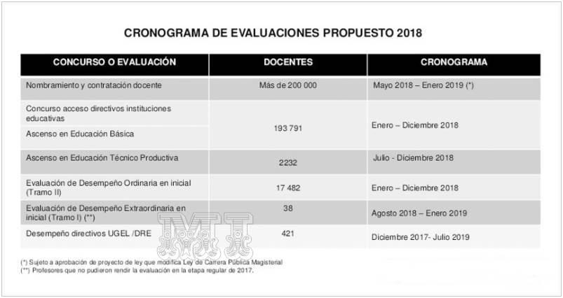 Nombramiento Docente 2018