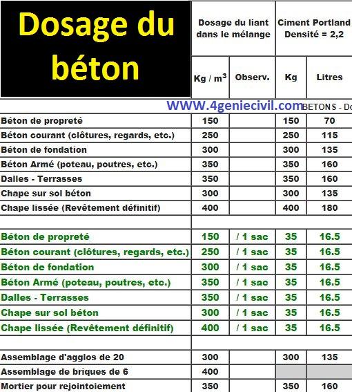 Dosage Du Béton Enduit Et Mortier Cours Génie Civil