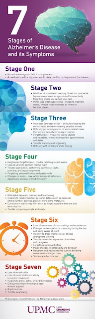 7 stages of Alzheimer's disease and it's symptoms