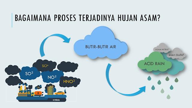 ilustrasi dari proses terjadinya hujan asam