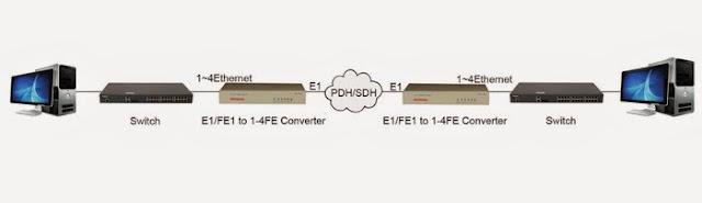 Ung dung bo chuyen doi E1 sang Ethernet