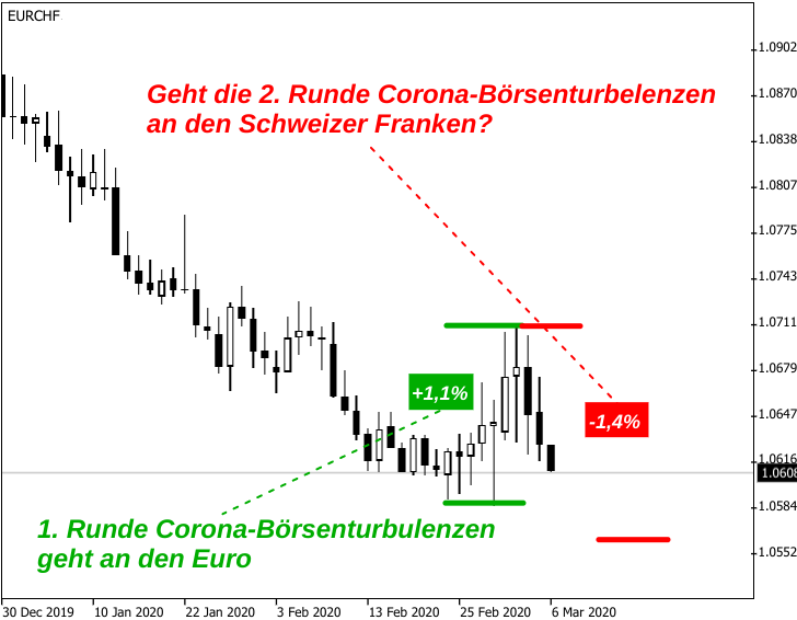 Kerzenchart EUR/CHF-Kursentwicklung im Lichte der Corona-Börsenturbulenzen im Februar/März 2020