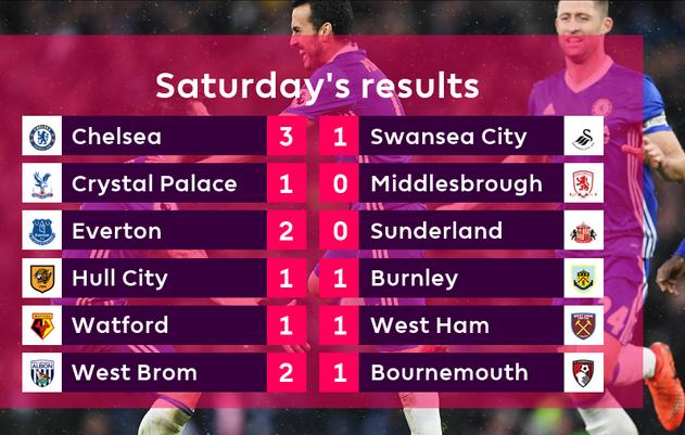 Berikut Hasil Lengkap Liga Inggris Tadi Malam, Sabtu 25 Feb 2017