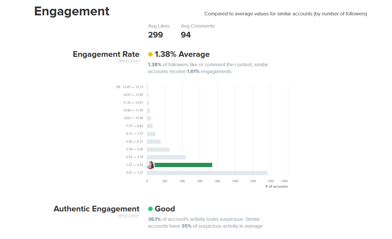 donnes - statistiques - likes - post - commentaires