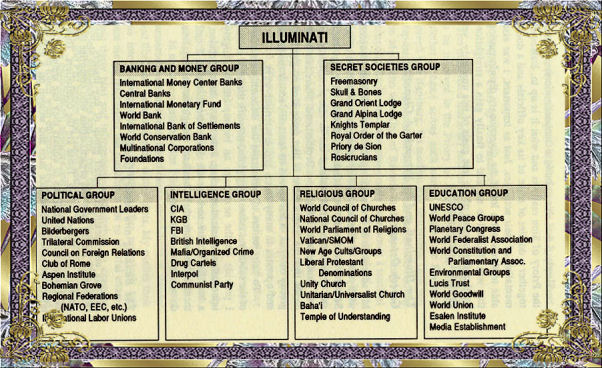 Basic Illuminati Structure Chart