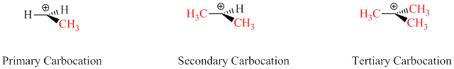 Fig. 2: Primary, secondary and a tertiary carbocation. The methyl (alkyl in general) group is electron-donating and stabilizes the carbocations. The most stable of the three is the tertiary carbocation.