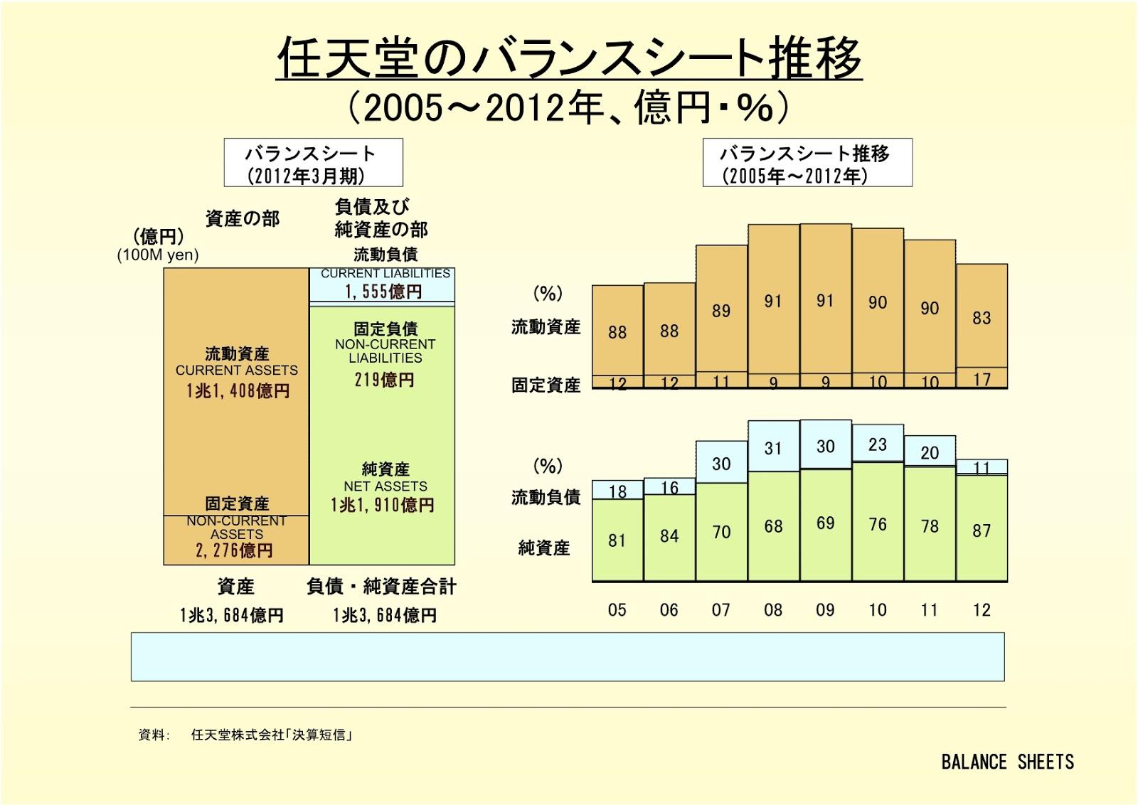 任天堂株式会社のバランスシート推移