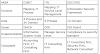 Interacciones entre ITIL, COBIT e ISO27001