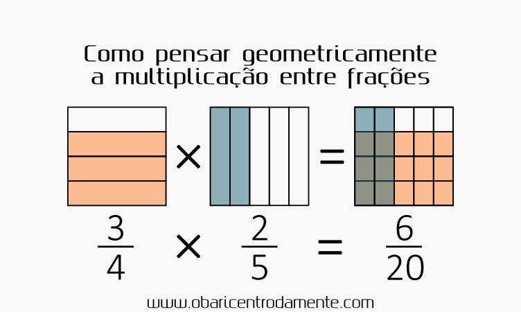 Como pensar geometricamente multiplicação de frações