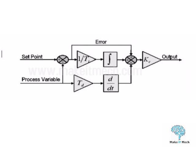 PID algorithm control diagram
