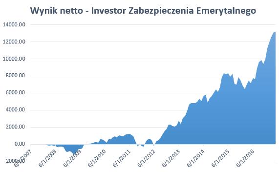 Najlepszy fundusz stabilnego wzrostu 2017 - Investor Zabezpieczenia Emerytalnego