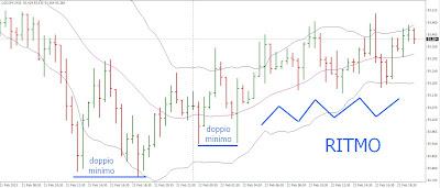 Rhythm Trading: mercati finanziari e la strana danza 1