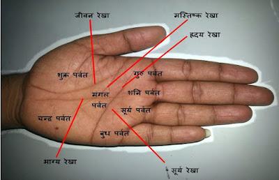 palmistry in hindi, hastrekha in hindi, jyotish in hindi