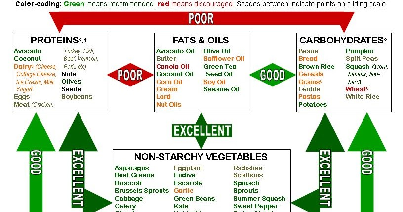 picture regarding Food Combining Chart Printable titled healthkinect: Food items Combining for Digestion and Body weight Command