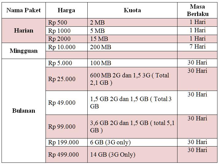 TARIF INTERNET XL HOTROD 3G PLU