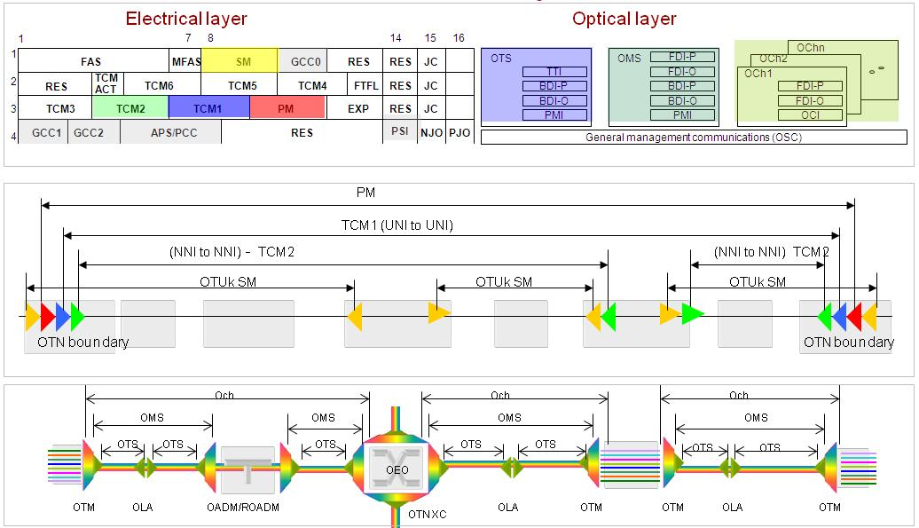 Optical Transport Network (OTN):A comprehensive study | MapYourTech com