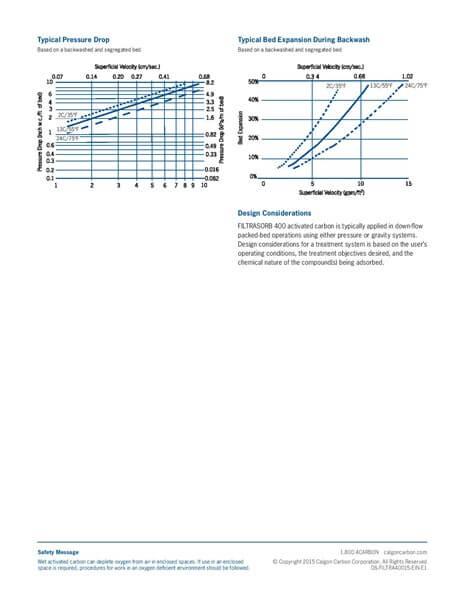 Product Data Sheet (PDS) Karbon Aktif Calgon FiltraSorb 400