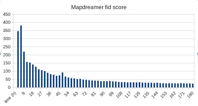 Из графика видно, что в процессе обучения требуется больше времени, чтобы увидеть большие изменения в балле fid.