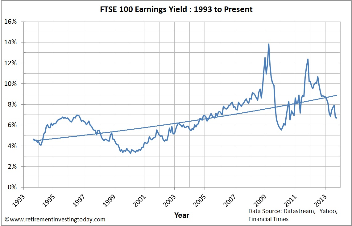 Chart of FTSE 100 Earnings Yield