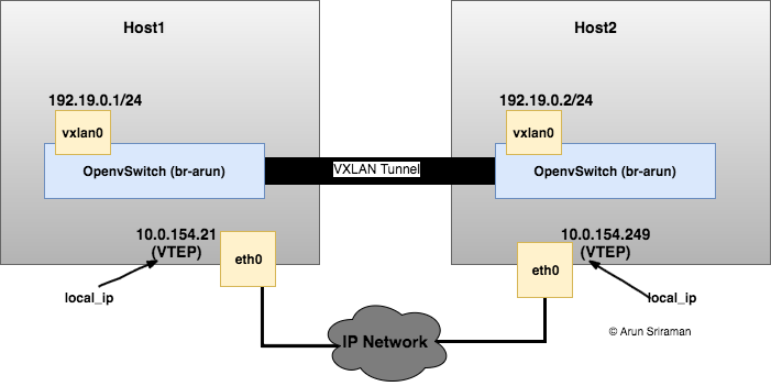 Tech Pensieve - All stuff virtualization, cloud and