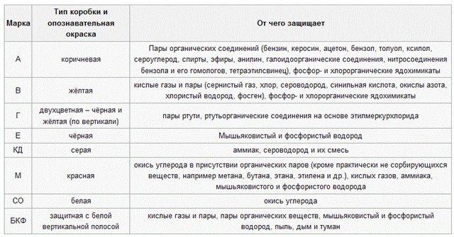 Классификация советских противогазных фильтров