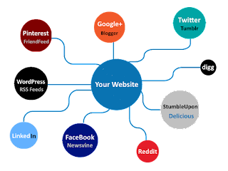 Social Media and Content Marketing For Real Estate Agents