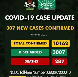 307 New Cases Of #COVID19, Recorded In Nigeria As Total Cases Exceeds 10,000