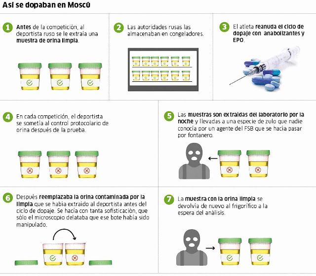 Como funcionava o esquema russo de acobertamento do doping, segundo a imprensa espanhola.
