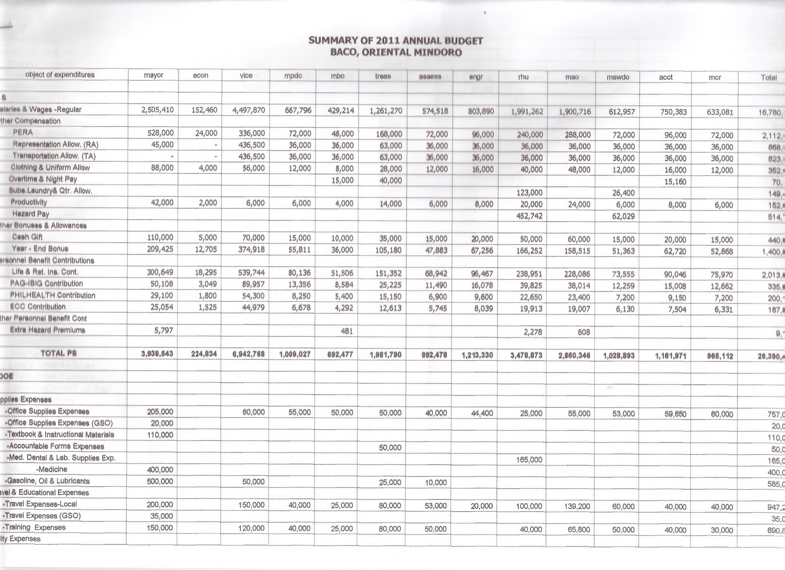 municipality of baco financial disclosures summary of annual budget