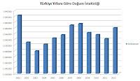 Türkiye de yıllara göre doğum istatistiğini gösteren grafik