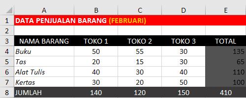 Data Penjualan Barang Bulan Februari
