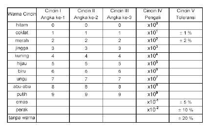 Tabel warna cincin resistor