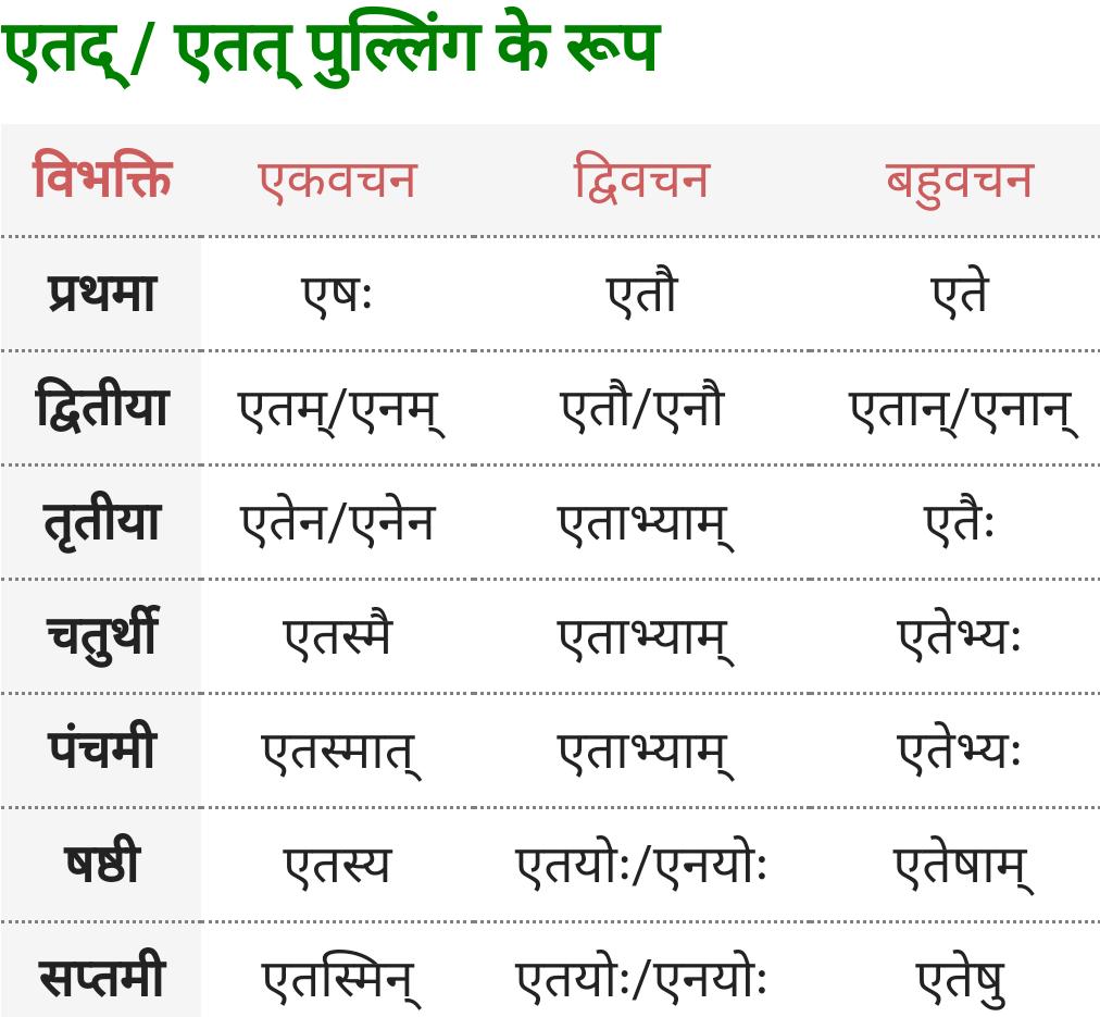 Yah, Etad/Etat Pulling ke roop - Sanskrit Shabd Roop