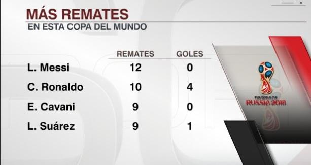 Jugadores con más remates en el Mundial de Rusia