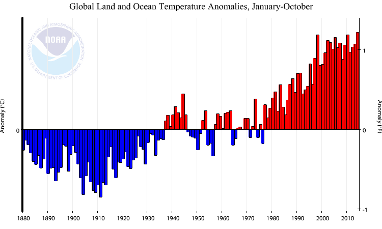 Figure 1 - Global surface temperature anomalies for January-October from 1880-2014. As indicated, 2014 is now the warmest January-October period on record - beating out 1998 and 2010 (tied) by 0.02°C. (Credit: NOAA NCDC) Click to Enlarge.