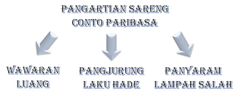 Contoh Paribasa Wawaran Luang Pangjurung Laku Hadé